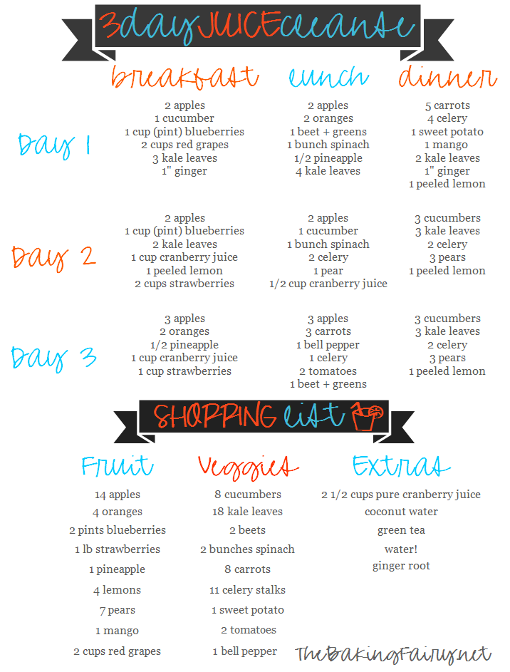 I even made you a handy dandy chart so you can save it on Pinterest, and see everything you will be drinking each day, and everything you need to buy!